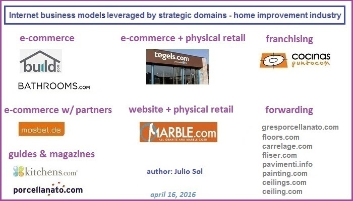 home improvement industry internet business model