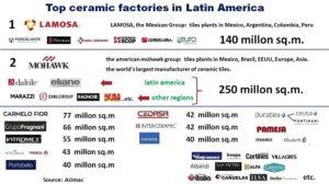 top ceramic factories in Latin America
