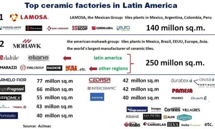 Latin America ceramic tile market – opportunities