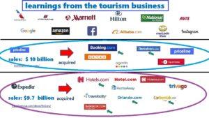 tourism business brands