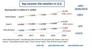 top tile retailers in U.S.